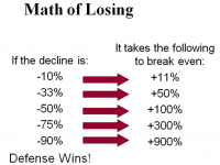 The Math of Losing, or, what a loss REALLY means to you