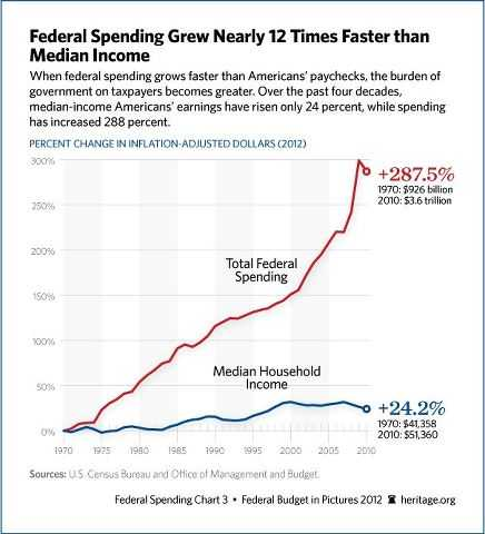 Federal_Spending_Chart