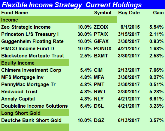 Flexible Income Holdings